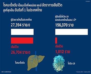 มะเร็งตับ ดับชีวิตคนไทย 73 รายต่อวันพุ่งสูงกว่าโควิด 26 เท่า/ปี
